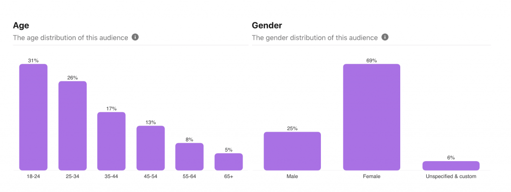 Pinterest statistics of Pinterest gender and age shows why Pinterest is good for business