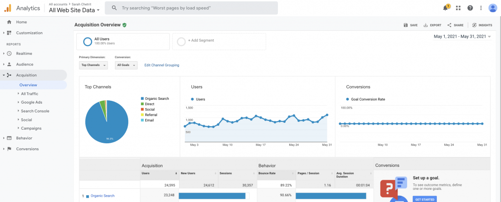 blog traffic in the 11th month of my second blog (the one you're on now)